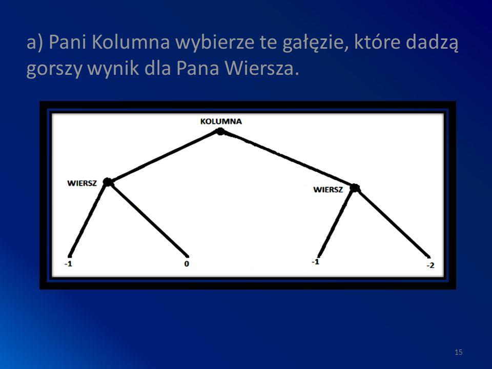 a) Pani Kolumna wybierze te gałęzie, które dadzą gorszy wynik dla Pana Wiersza. 15