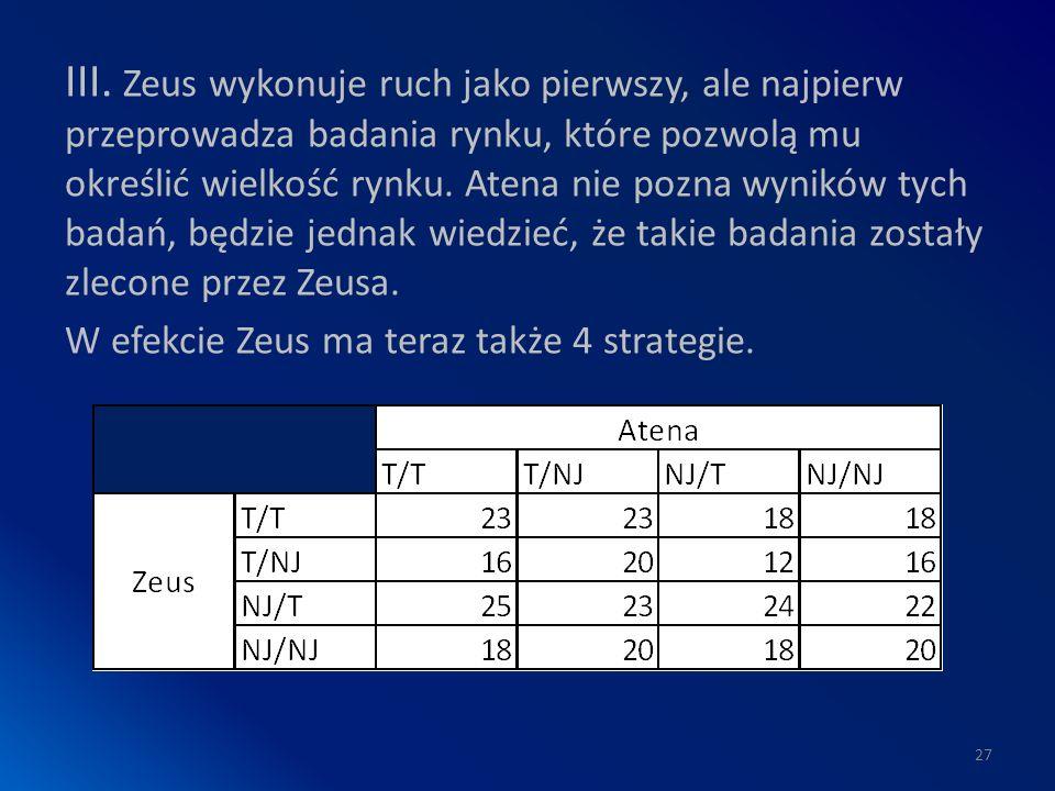 III. Zeus wykonuje ruch jako pierwszy, ale najpierw przeprowadza badania rynku, które pozwolą mu określić wielkość rynku. Atena nie pozna wyników tych