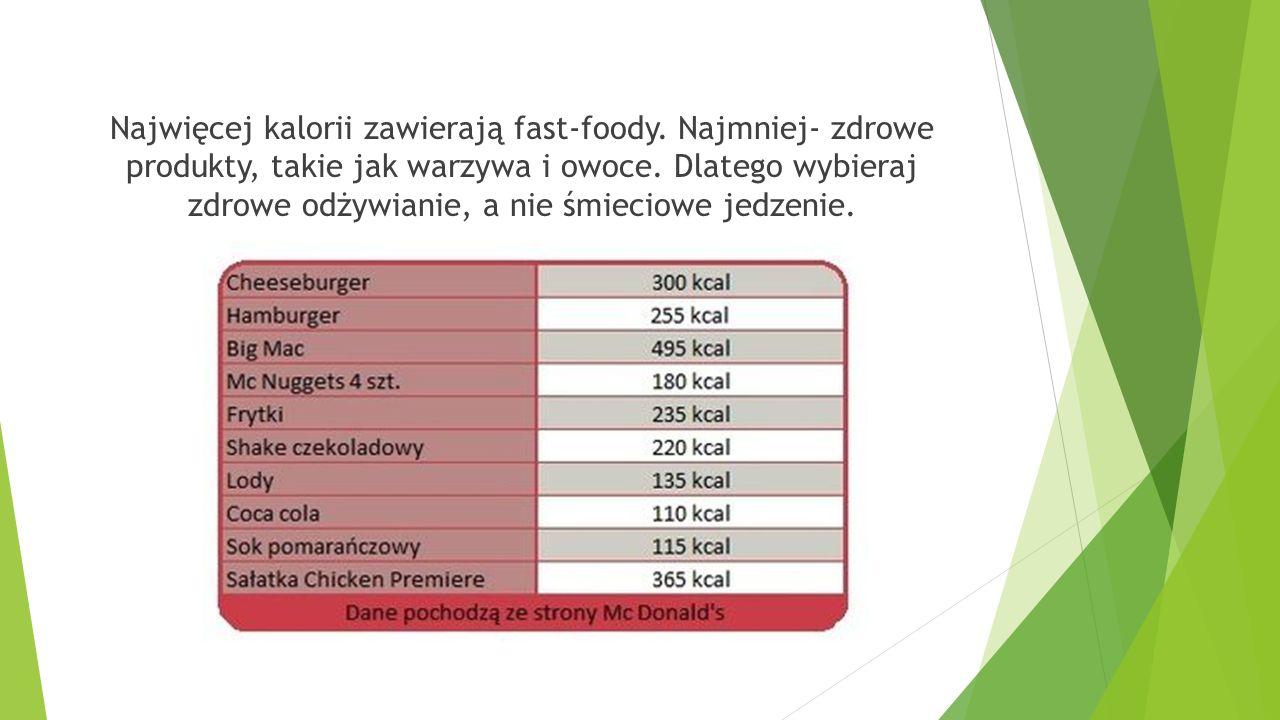 Najwięcej kalorii zawierają fast-foody.Najmniej- zdrowe produkty, takie jak warzywa i owoce.