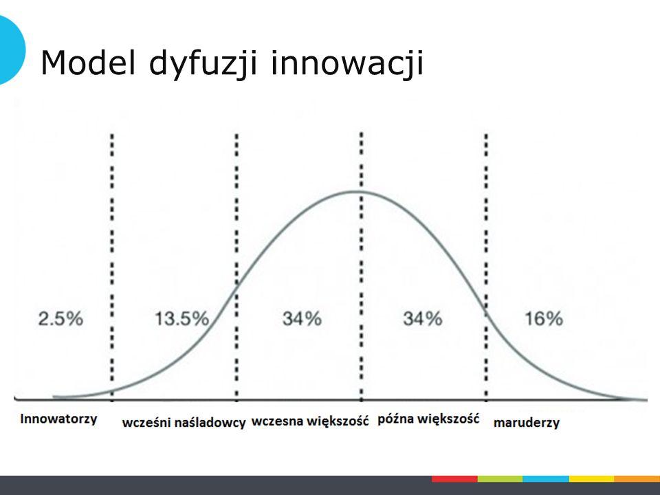 Zarządzani innowacjami Zarządzanie innowacjami: Zarządzanie innowacjami dotyczy zarówno produktów/usług jak i innowacji organizacyjnych.