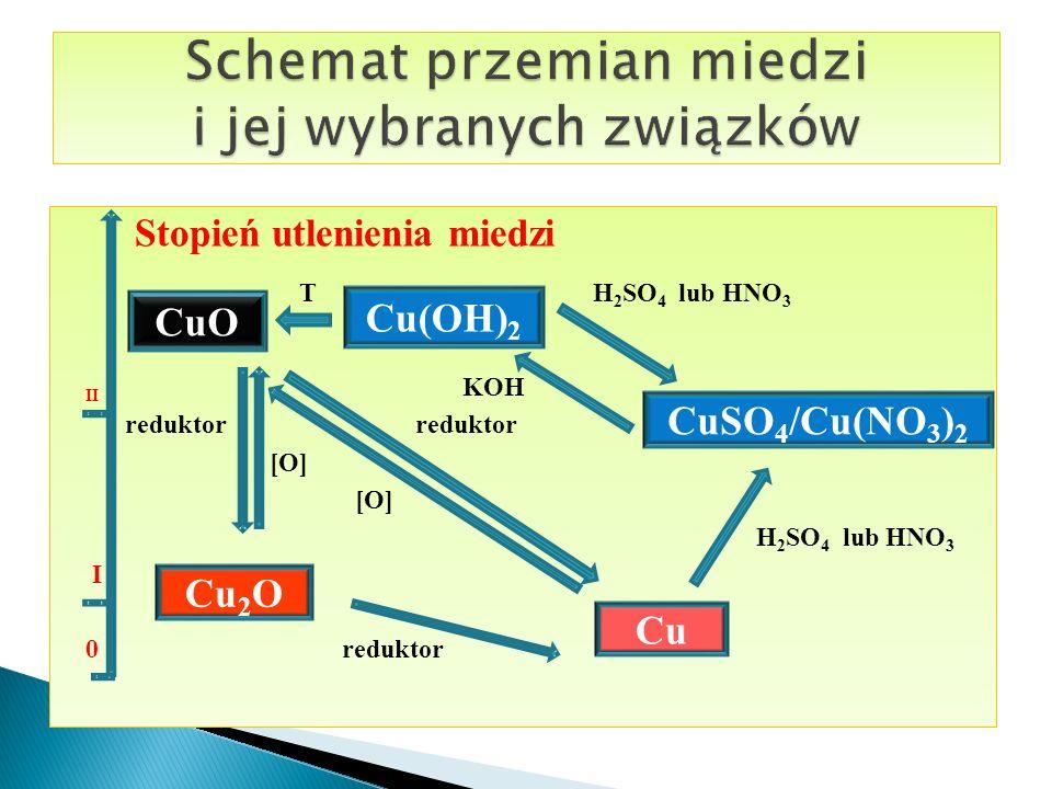 Stopień utlenienia miedzi T H 2 SO 4 lub HNO 3 II KOH reduktor reduktor [O] H 2 SO 4 lub HNO 3 I 0 reduktor Cu Cu 2 O CuSO 4 /Cu(NO 3 ) 2 Cu(OH) 2 CuO