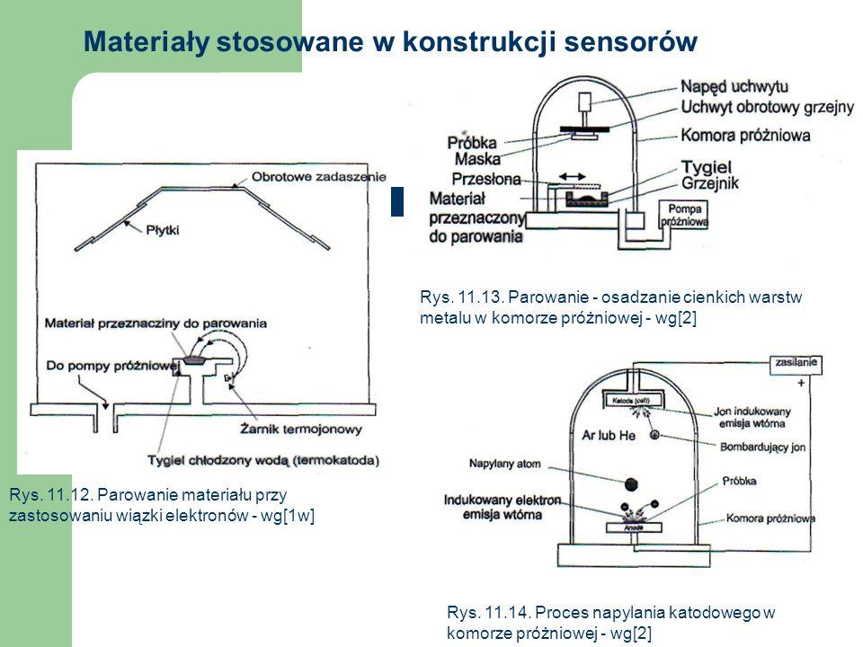 Materiały stosowane w konstrukcji sensorów Rys. 11.12. Parowanie materiału przy zastosowaniu wiązki elektronów - wg[1w] Rys. 11.13. Parowanie - osadza