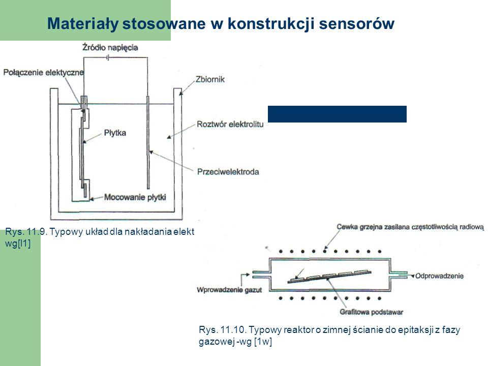 Materiały stosowane w konstrukcji sensorów Rys. 11.9. Typowy układ dla nakładania elektrolitycznego - wg[l1] Rys. 11.10. Typowy reaktor o zimnej ścian