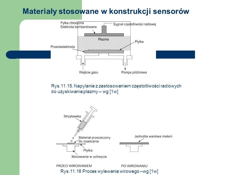 Materiały stosowane w konstrukcji sensorów Rys.11.15. Napylanie z zastosowaniem częstotliwości radiowych do uzyskiwania plazmy – wg [1w] Rys.11.16 Pro