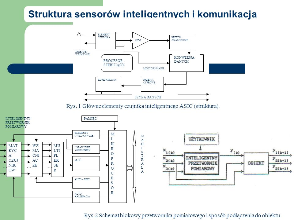 Struktura sensorów inteligentnych i komunikacja Rys. 1 Główne elementy czujnika inteligentnego ASIC (struktura). PROCESOR STERUJĄCY ELEMENT CZUJNIKA W