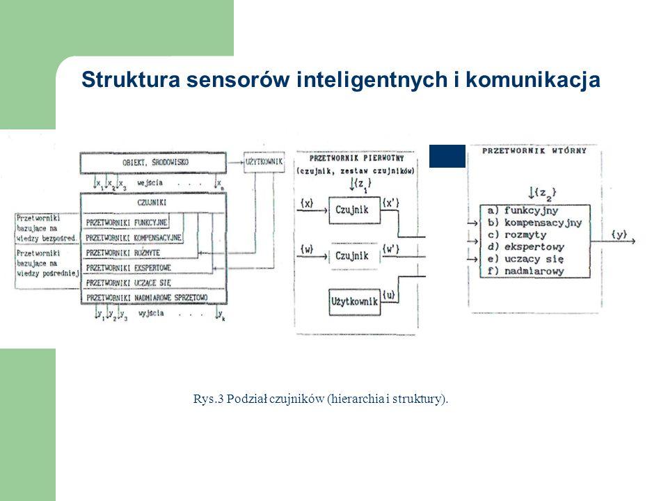 Struktura sensorów inteligentnych i komunikacja Rys.3 Podział czujników (hierarchia i struktury).