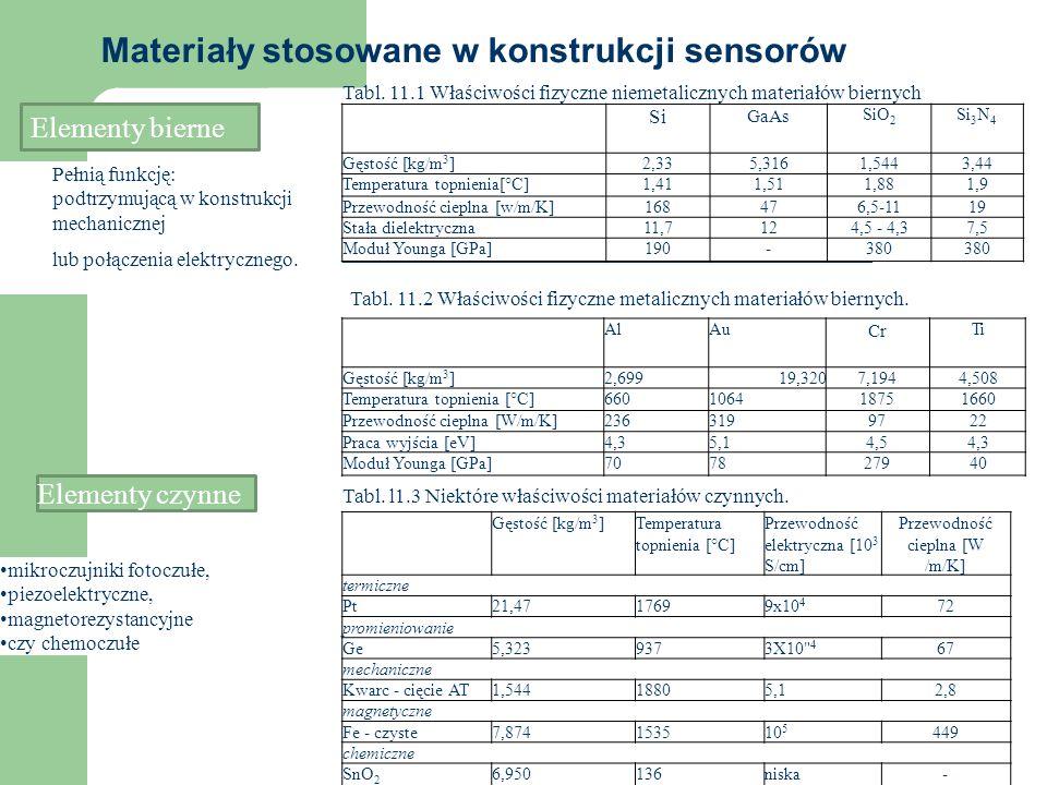 Materiały stosowane w konstrukcji sensorów Rys.11.12.