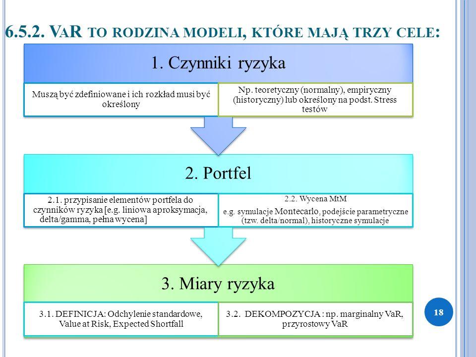 6.5.2. V A R TO RODZINA MODELI, KTÓRE MAJĄ TRZY CELE : 3. Miary ryzyka 3.1. DEFINICJA: Odchylenie standardowe, Value at Risk, Expected Shortfall 3.2.