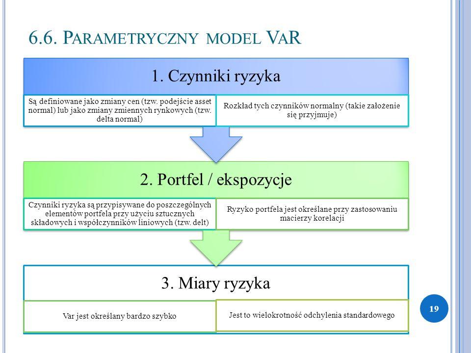 6.6. P ARAMETRYCZNY MODEL V A R 3. Miary ryzyka Var jest określany bardzo szybko Jest to wielokrotność odchylenia standardowego 2. Portfel / ekspozycj