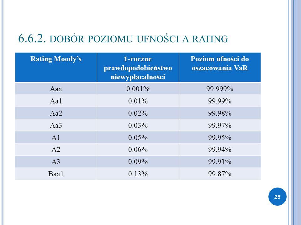 6.6.2. DOBÓR POZIOMU UFNOŚCI A RATING Rating Moody's1-roczne prawdopodobieństwo niewypłacalności Poziom ufności do oszacowania VaR Aaa0.001%99.999% Aa