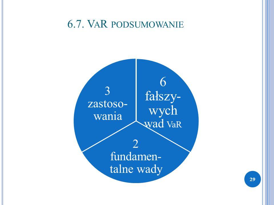 6.7. V A R PODSUMOWANIE 6 fałszy- wych wad VaR 2 fundamen- talne wady 3 zastoso- wania 29