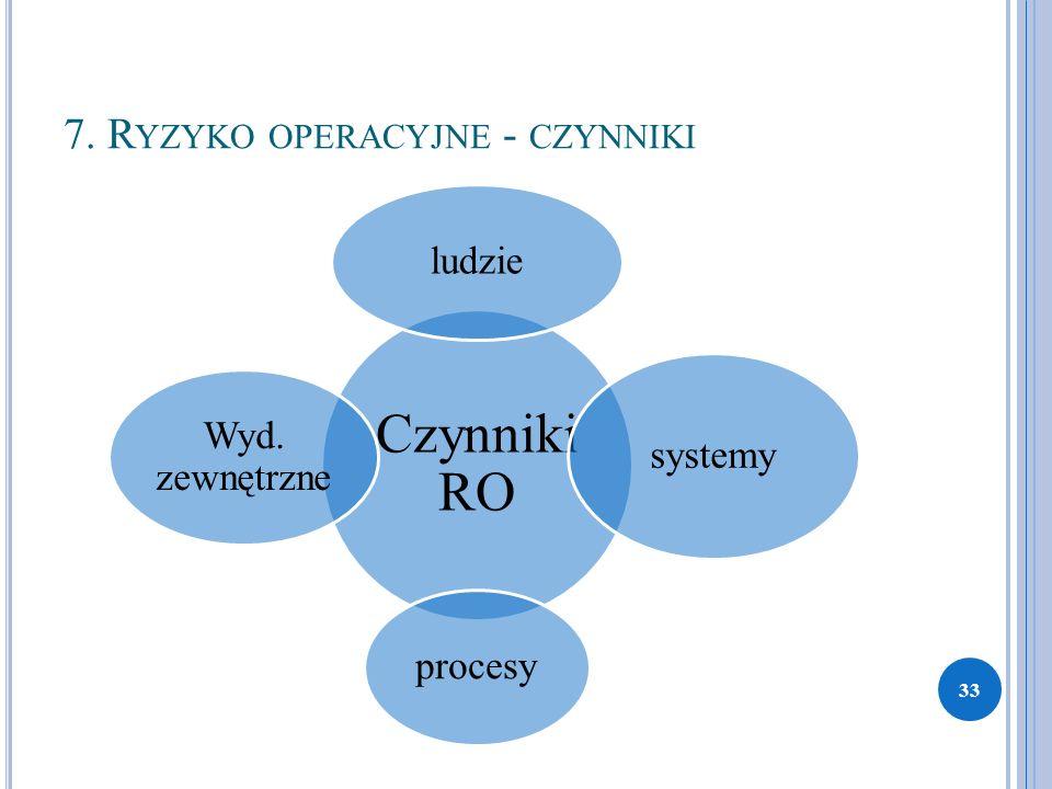 7. R YZYKO OPERACYJNE - CZYNNIKI Czynniki RO ludzie systemy procesy Wyd. zewnętrzne 33