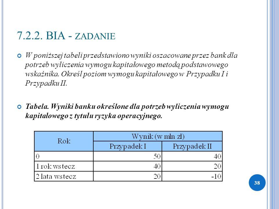 7.2.2. BIA - ZADANIE W poniższej tabeli przedstawiono wyniki oszacowane przez bank dla potrzeb wyliczenia wymogu kapitałowego metodą podstawowego wska