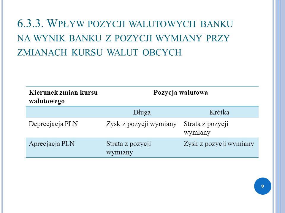 6.3.3. W PŁYW POZYCJI WALUTOWYCH BANKU NA WYNIK BANKU Z POZYCJI WYMIANY PRZY ZMIANACH KURSU WALUT OBCYCH Kierunek zmian kursu walutowego Pozycja walut