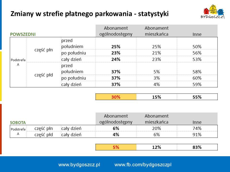 www.bydgoszcz.pl www.fb.com/bydgoszczpl POWSZEDNI Abonament ogólnodostępny Abonament mieszkańcaInne Podstrefa A część płn przed południem25% 50% po południu23%21%56% cały dzień24%23%53% część płd przed południem37%5%58% po południu37%3%60% cały dzień37%4%59% 30%15%55% SOBOTA Abonament ogólnodostępny Abonament mieszkańcaInne Podstrefa A część płn cały dzień6%20%74% część płd cały dzień4%6%91% 5%12%83% Zmiany w strefie płatnego parkowania - statystyki