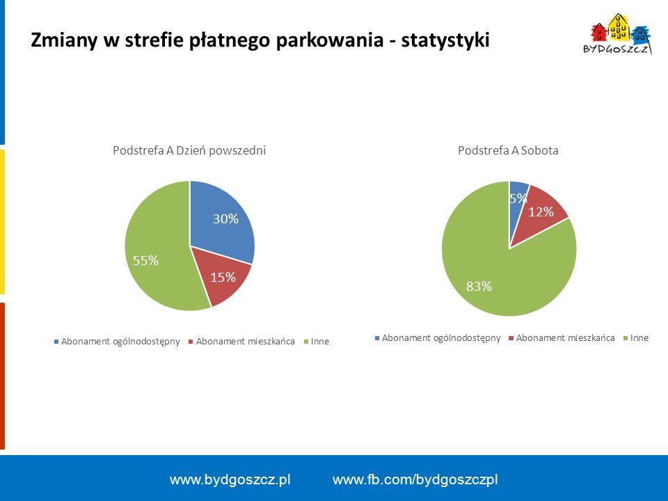 www.bydgoszcz.pl www.fb.com/bydgoszczpl Zmiany w strefie płatnego parkowania - statystyki