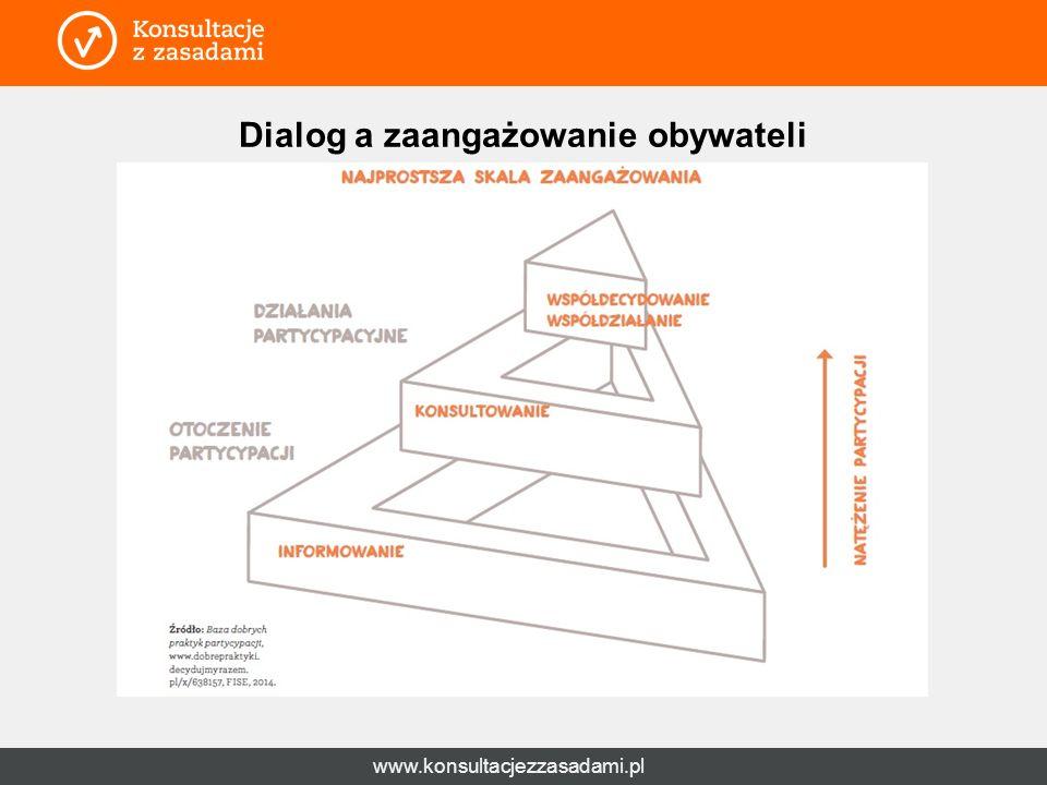 www.konsultacjezzasadami.pl Dialog a zaangażowanie obywateli RAMY DIALOGU