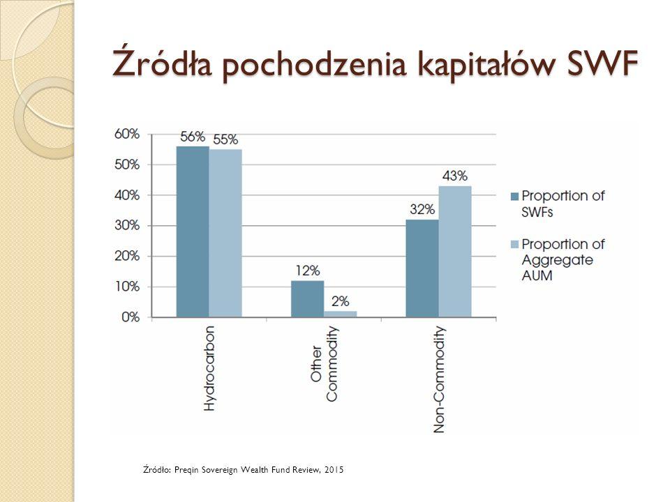 Źródła pochodzenia kapitałów SWF Źródło: Preqin Sovereign Wealth Fund Review, 2015
