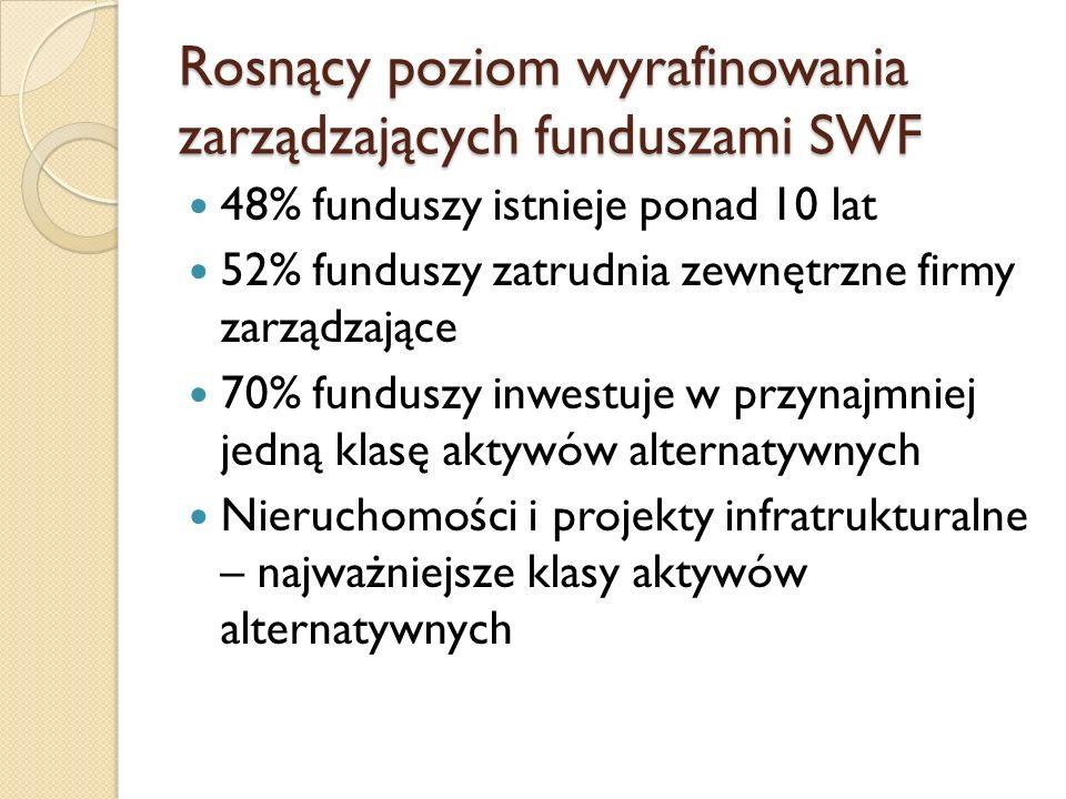 Rosnący poziom wyrafinowania zarządzających funduszami SWF 48% funduszy istnieje ponad 10 lat 52% funduszy zatrudnia zewnętrzne firmy zarządzające 70% funduszy inwestuje w przynajmniej jedną klasę aktywów alternatywnych Nieruchomości i projekty infratrukturalne – najważniejsze klasy aktywów alternatywnych