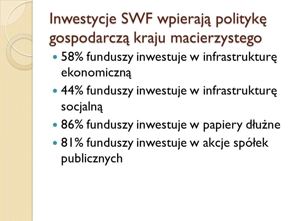 Inwestycje SWF wpierają politykę gospodarczą kraju macierzystego 58% funduszy inwestuje w infrastrukturę ekonomiczną 44% funduszy inwestuje w infrastr