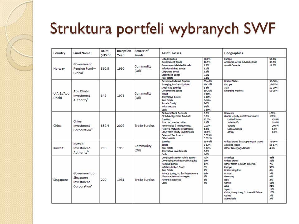 Struktura portfeli wybranych SWF