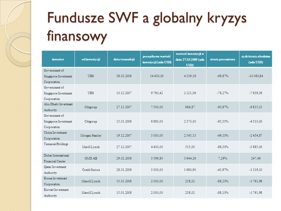 Fundusze SWF a globalny kryzys finansowy inwestorcel inwestycjidata transakcji początkowa wartość inwestycji (mln USD) wartość inwestycji w dniu 27.03.2009 (mln USD) strata procentowa zysk/strata absolutna (mln USD) Government of Singapore Investment Corporation UBS08.02.200814 400,004 339,16-69,87%-10 060,84 Government of Singapore Investment Corporation UBS10.12.20079 760,422 121,06-78,27%-7 639,36 Abu Dhabi Investment Authority Citigroup27.11.20077 500,00684,87-90,87%-6 815,13 Government of Singapore Investment Corporation Citigroup15.01.20086 880,002 370,00-65,55%-4 510,00 China Investment Corporation Morgan Stanley19.12.20075 000,002 545,13-49,10%-2 454,87 Temasek Holdings Merill Lynch27.12.20074 400,00515,00-88,30%-3 885,00 Dubai International Financial Center OMX AB29.02.20083 396,803 644,267,29%247,46 Qatar Investment Authority Credit Suisse28.01.20083 000,001 680,90-43,97%-1 319,10 Korea Investment Corporation Merrill Lynch15.01.20082 000,00238,02-88,10%-1 761,98 Kuwait Investment Authority Merrill Lynch15.01.20082 000,00238,02-88,10%-1 761,98