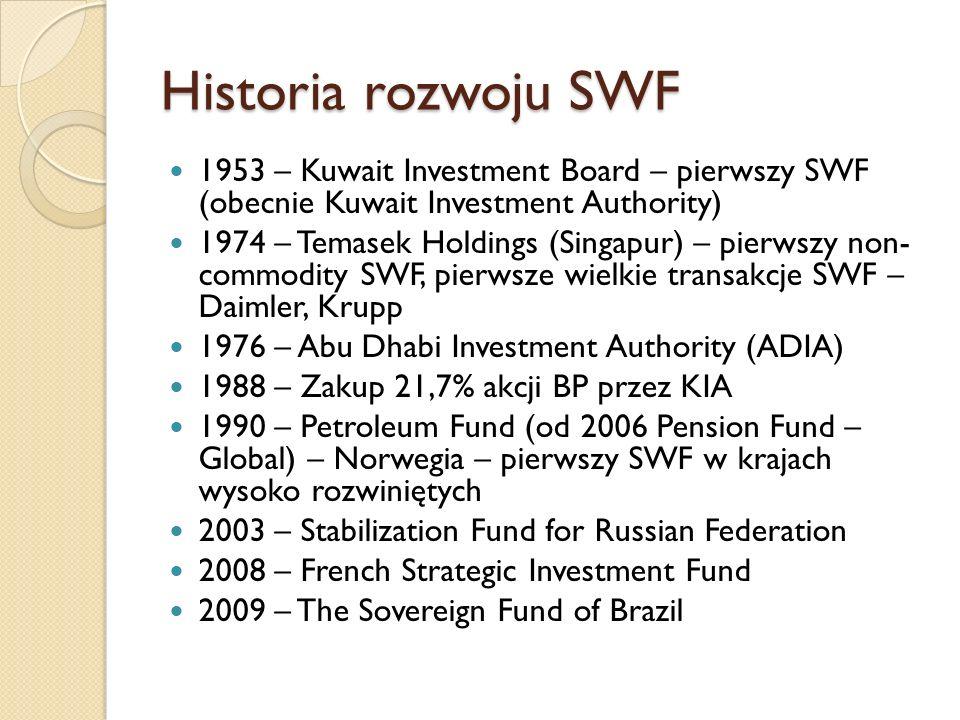 Aktywa sektora SWF Źródło: SWF Institute; The CityUK SWF Report 2015