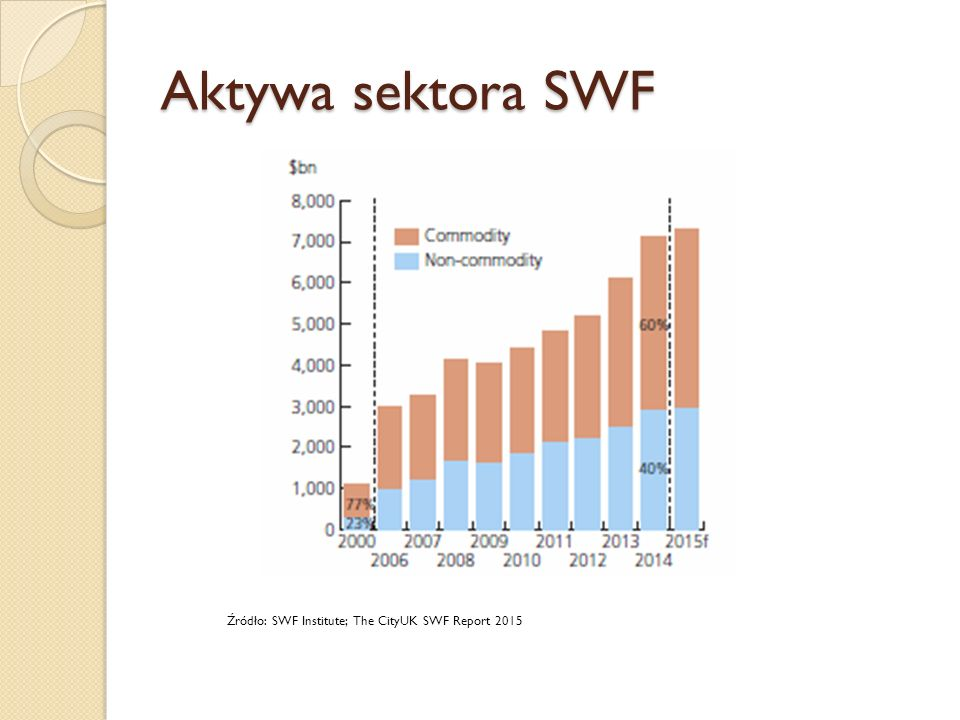 Aktywa sektora SWF Źródło: SWF Institute; The CityUK SWF Report 2015