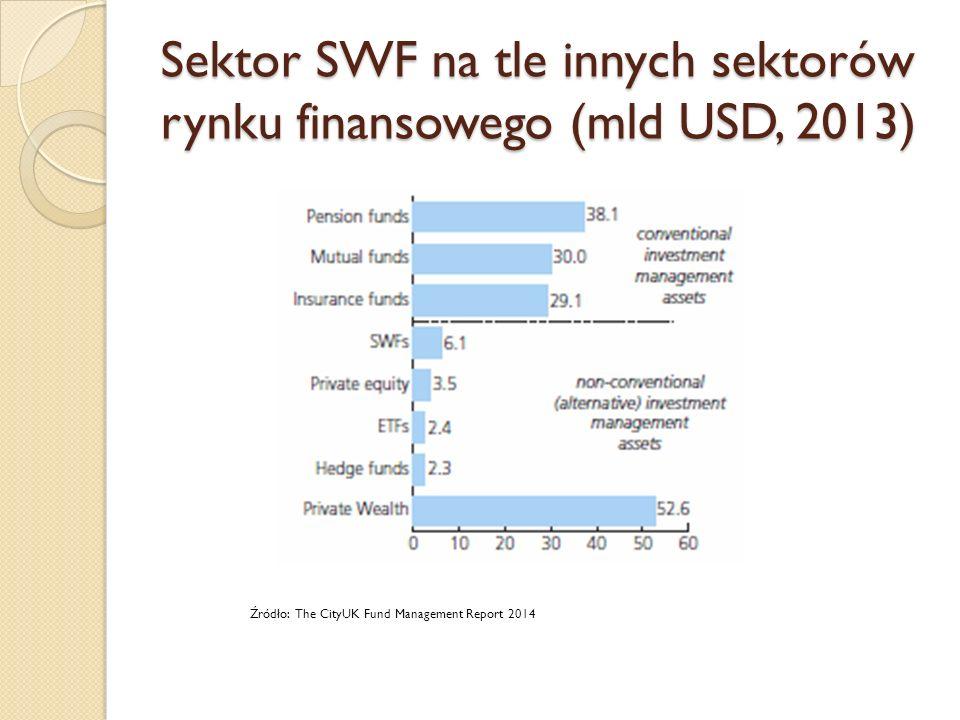 Geografia pochodzenia SWF Źródło: Preqin Sovereign Wealth Fund Review, 2015