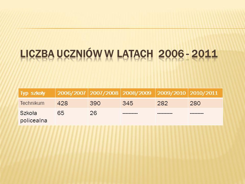 Typ szkoły2006/20072007/20082008/20092009/20102010/2011 Technikum 428390345282280 Szkoła policealna 6526---------- ---------