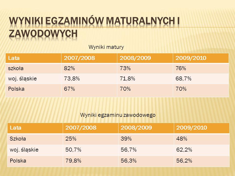 Lata2007/20082008/20092009/2010 szkoła82%73%76% woj. śląskie73,8%71,8%68,7% Polska67%70% Wyniki matury Wyniki egzaminu zawodowego Lata2007/20082008/20