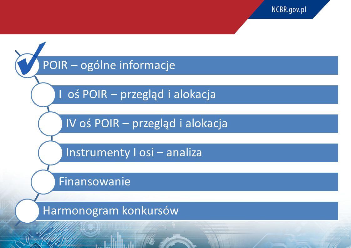 POIR – ogólne informacje I oś POIR – przegląd i alokacja IV oś POIR – przegląd i alokacja Instrumenty I osi – analiza Finansowanie Harmonogram konkursów