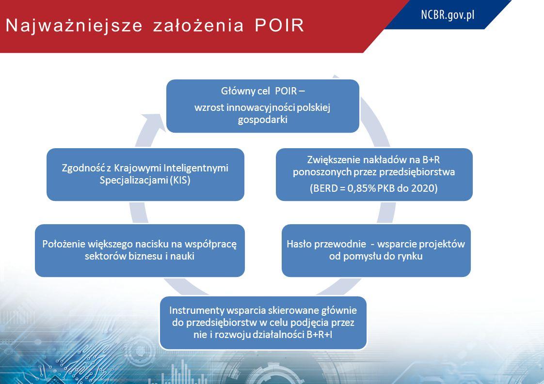 Najważniejsze założenia POIR Główny cel POIR – wzrost innowacyjności polskiej gospodarki Zwiększenie nakładów na B+R ponoszonych przez przedsiębiorstwa (BERD = 0,85% PKB do 2020) Instrumenty wsparcia skierowane głównie do przedsiębiorstw w celu podjęcia przez nie i rozwoju działalności B+R+I Położenie większego nacisku na współpracę sektorów biznesu i nauki Hasło przewodnie - wsparcie projektów od pomysłu do rynku Zgodność z Krajowymi Inteligentnymi Specjalizacjami (KIS)