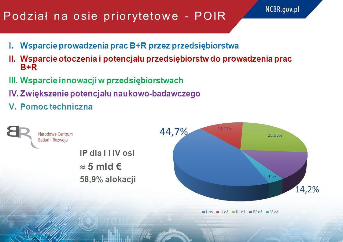 I.Wsparcie prowadzenia prac B+R przez przedsiębiorstwa II.Wsparcie otoczenia i potencjału przedsiębiorstw do prowadzenia prac B+R III.Wsparcie innowacji w przedsiębiorstwach IV.Zwiększenie potencjału naukowo-badawczego V.Pomoc techniczna IP dla I i IV osi  5 mld € 58,9% alokacji Podział na osie priorytetowe - POIR