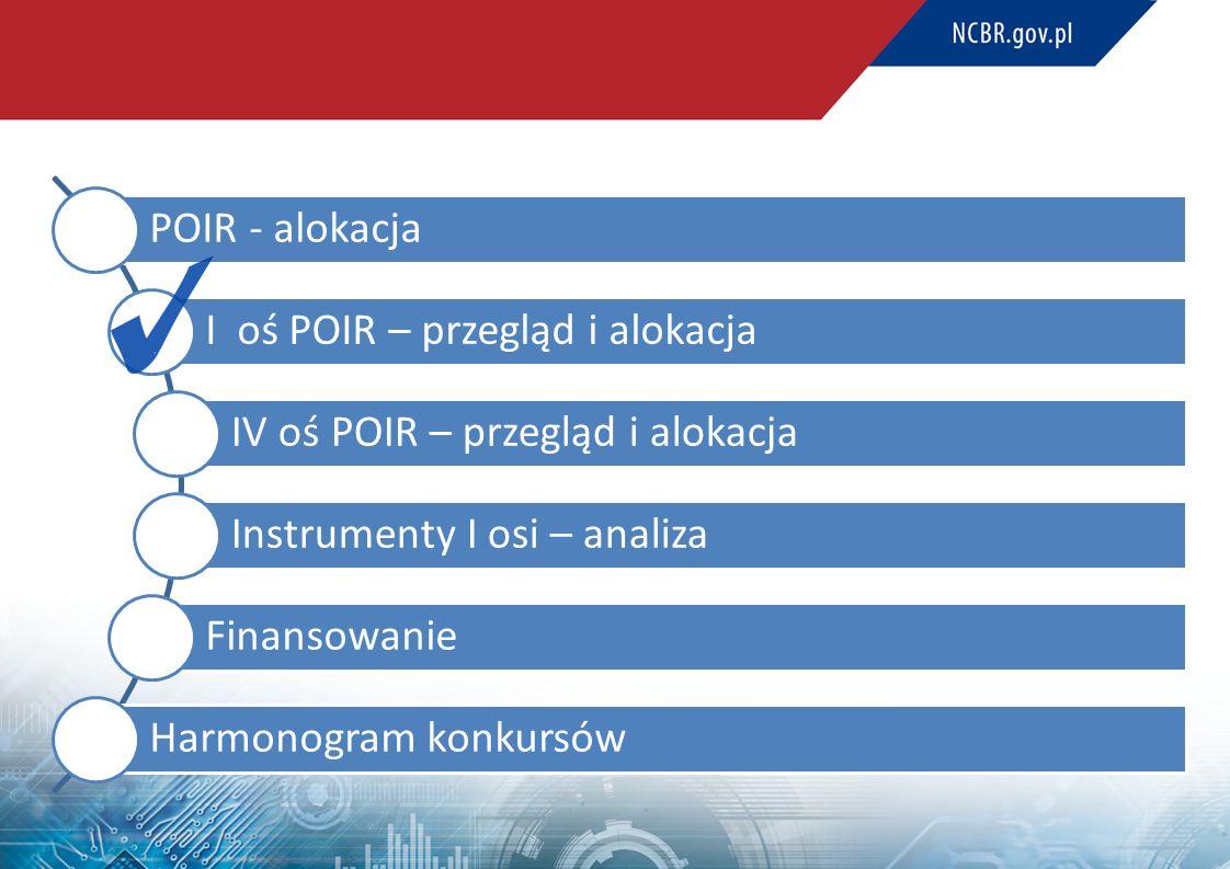 POIR - alokacja I oś POIR – przegląd i alokacja IV oś POIR – przegląd i alokacja Instrumenty I osi – analiza Finansowanie Harmonogram konkursów