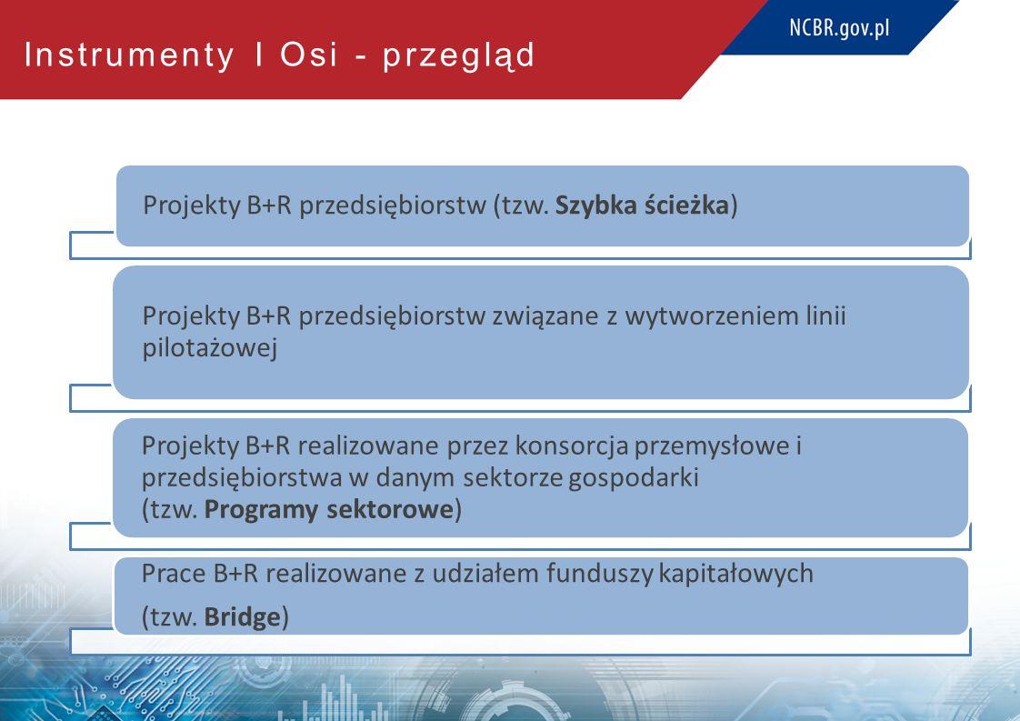 Instrumenty I Osi - alokacja NrNazwa działaniaAlokacja w mln € (UE) 1.1Projekty B+R przedsiębiorstw2 537 1.1.1Szybka ścieżka1 880 1.1.2Demonstrator657 1.2Programy sektorowe875 1.3BRIdge438