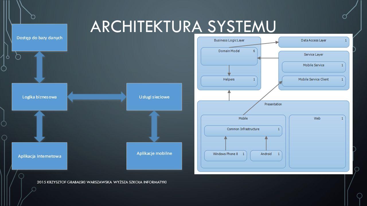 REALIZACJA – BAZA DANYCH Podczas tworzenia systemu wykorzystano typy przestrzenne dostępne w SQL Server 2014 do określenia czy adres podany przez użytkownika zawiera się w obszarze dostawy obsługiwanym przez restaurację.