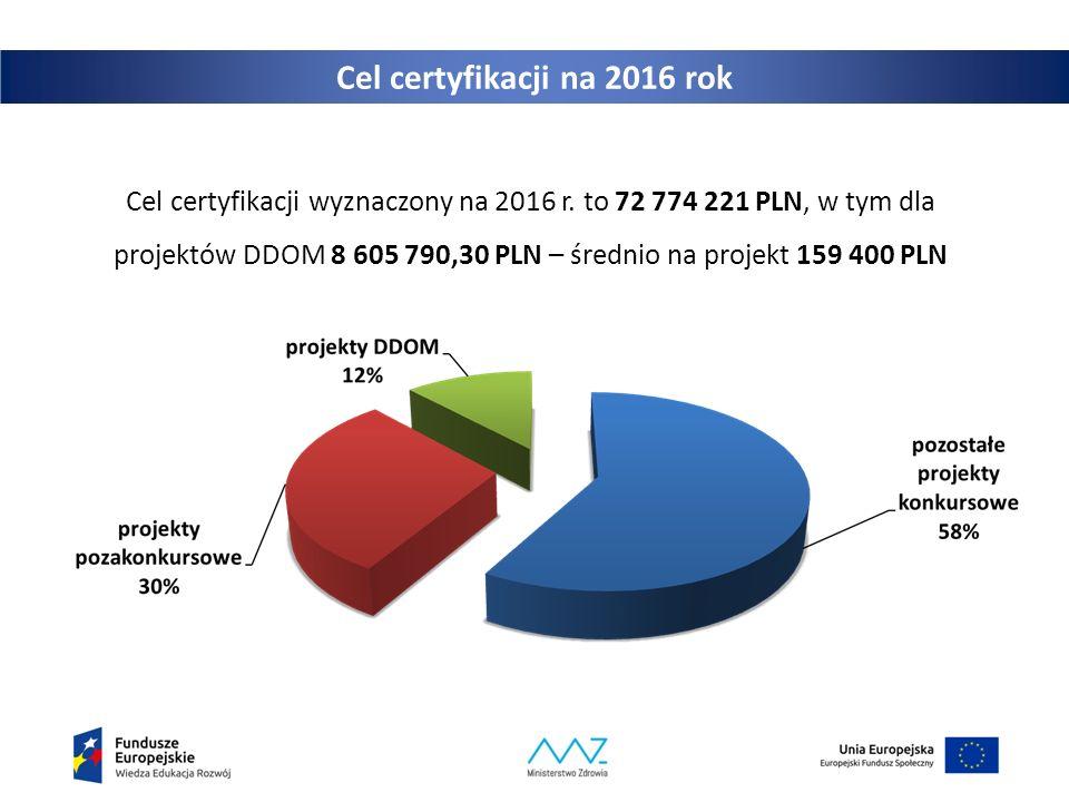 Cel certyfikacji na 2016 rok Cel certyfikacji wyznaczony na 2016 r. to 72 774 221 PLN, w tym dla projektów DDOM 8 605 790,30 PLN – średnio na projekt