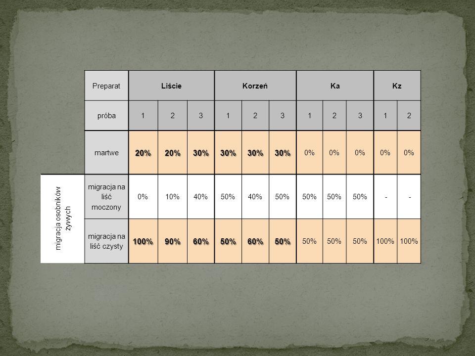 PreparatLiścieKorzeńKaKz próba12312312312 martwe20%20%30%30%30%30% 0% migracja osobników żywych migracja na liść moczony 0%10%40%50%40%50% - - migracja na liść czysty100%90%60%50%60%50% 50% 100%