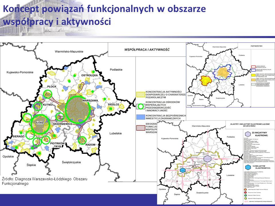 Koncept powiązań funkcjonalnych w obszarze współpracy i aktywności Źródło: Diagnoza Warszawsko-Łódzkiego Obszaru Funkcjonalnego