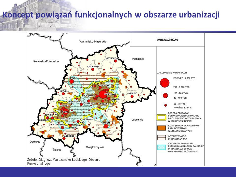 Koncept powiązań funkcjonalnych w obszarze urbanizacji Źródło: Diagnoza Warszawsko-Łódzkiego Obszaru Funkcjonalnego