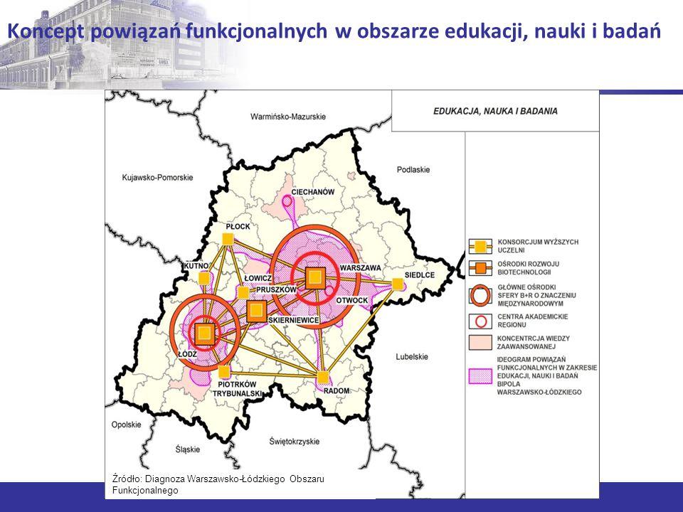 Koncept powiązań funkcjonalnych w obszarze edukacji, nauki i badań Źródło: Diagnoza Warszawsko-Łódzkiego Obszaru Funkcjonalnego