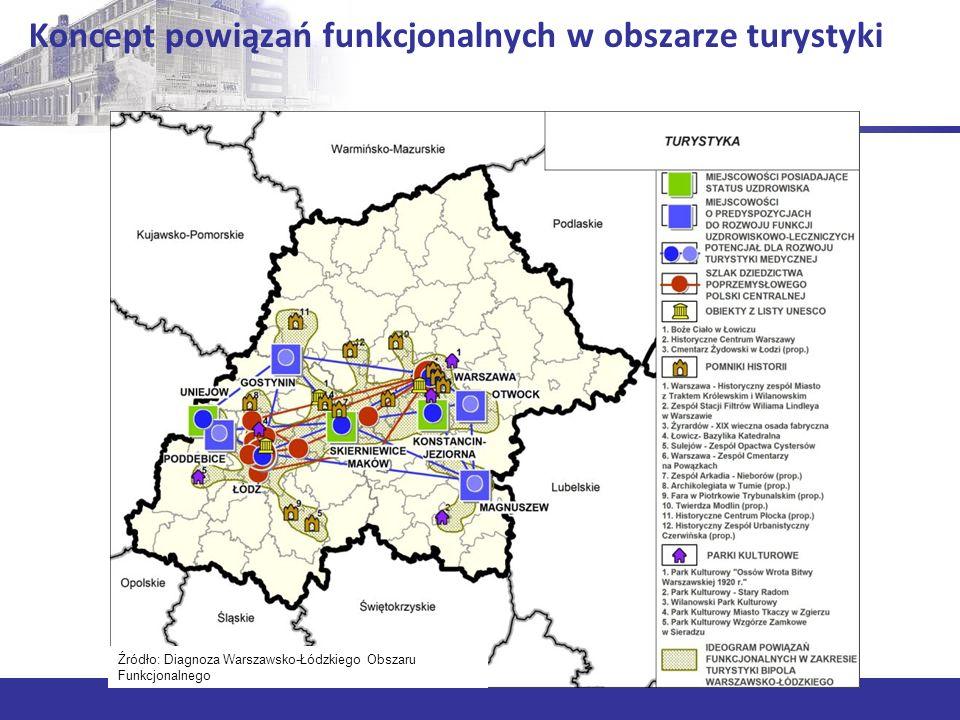 Koncept powiązań funkcjonalnych w obszarze sektora kreatywnego Źródło: Diagnoza Warszawsko-Łódzkiego Obszaru Funkcjonalnego