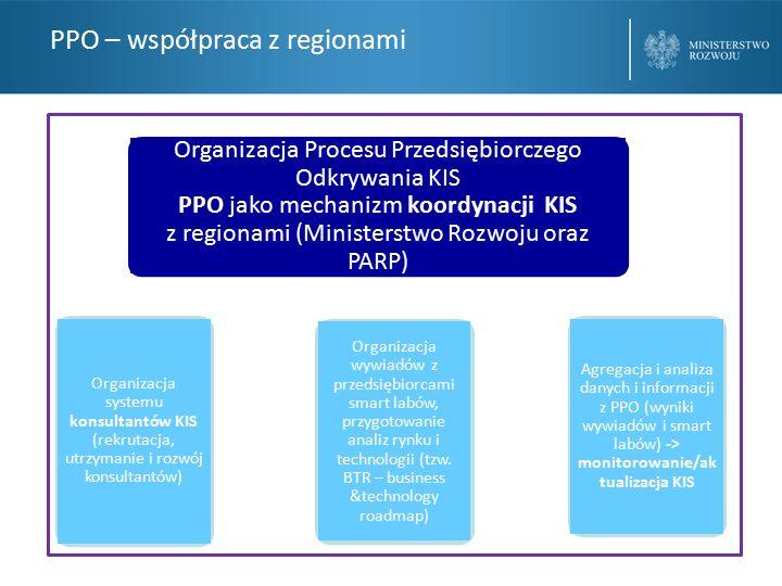 PPO – współpraca z regionami Organizacja systemu konsultantów KIS (rekrutacja, utrzymanie i rozwój konsultantów) Organizacja wywiadów z przedsiębiorcami smart labów, przygotowanie analiz rynku i technologii (tzw.