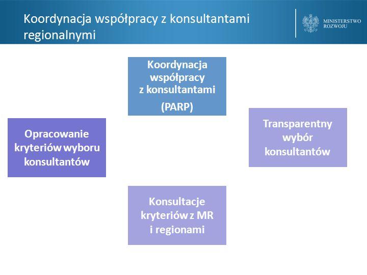 Koordynacja współpracy z konsultantami regionalnymi Koordynacja współpracy z konsultantami (PARP) Opracowanie kryteriów wyboru konsultantów Konsultacje kryteriów z MR i regionami Transparentny wybór konsultantów