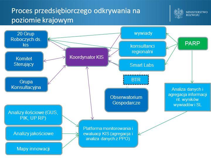 Proces przedsiębiorczego odkrywania na poziomie krajowym Grupa Konsultacyjna Analizy ilościowe (GUS, PIK, UP RP) Analizy jakościowe Mapy innowacji Obserwatorium Gospodarcze wywiady Smart Labs konsultanci regionalni Koordynator KIS BTR Platforma monitorowania i ewaluacji KIS (agregacja i analiza danych z PPO) Komitet Sterujący 20 Grup Roboczych ds.