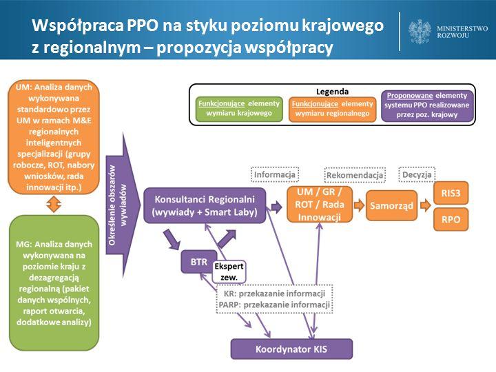 Współpraca PPO na styku poziomu krajowego z regionalnym – propozycja współpracy
