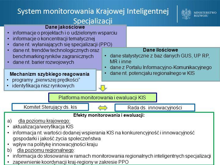 System monitorowania Krajowej Inteligentnej Specjalizacji Dane jakościowe informacje o projektach i o udzielonym wsparciu informacje o koncentracji tematycznej dane nt.