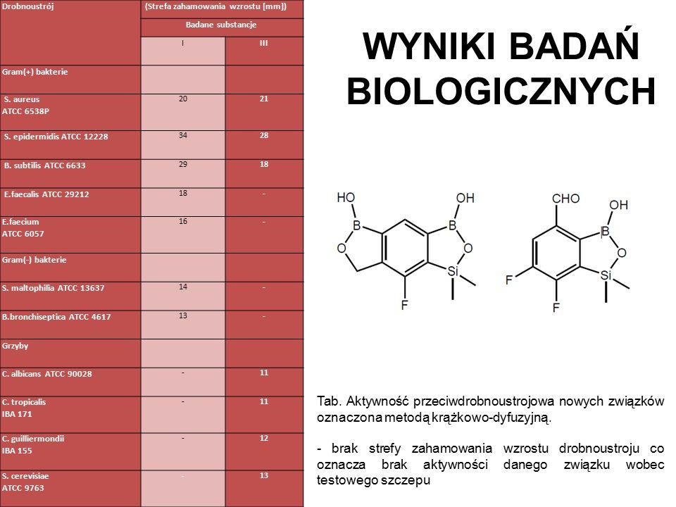 WYNIKI BADAŃ BIOLOGICZNYCH Tab.
