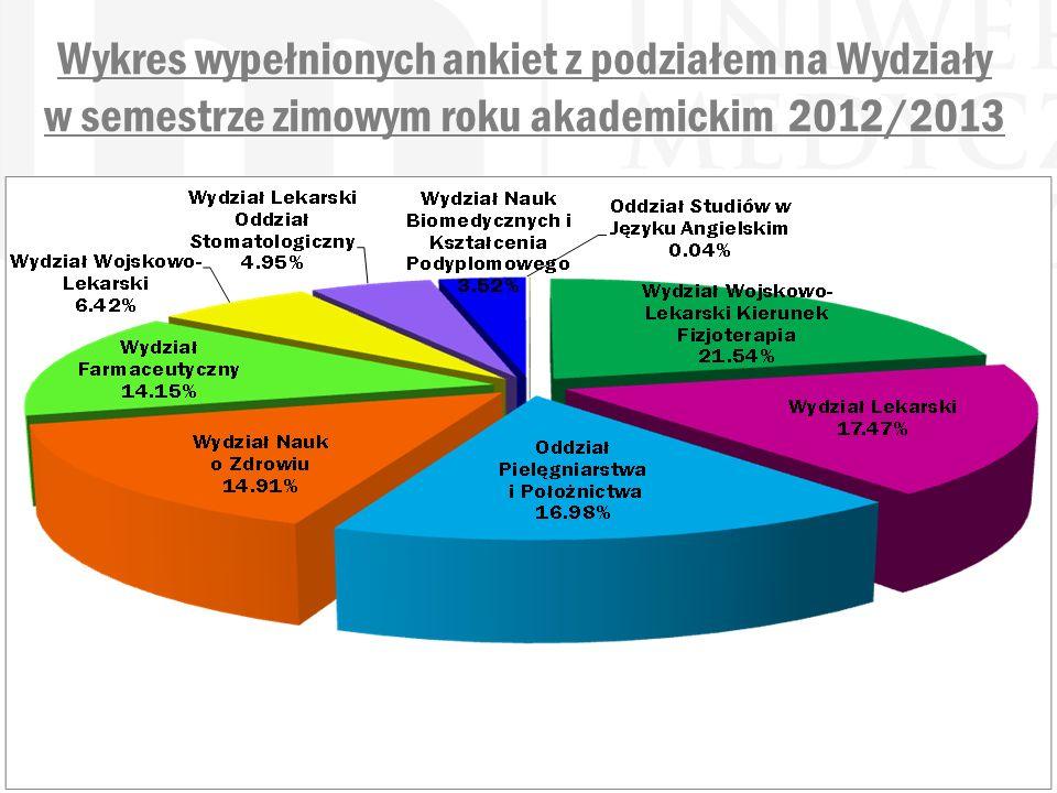 Wykres wypełnionych ankiet z podziałem na Wydziały w semestrze zimowym roku akademickim 2012/2013